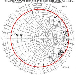 Spirit Aircraft HF Antenna Computer Design Model Smith Chart