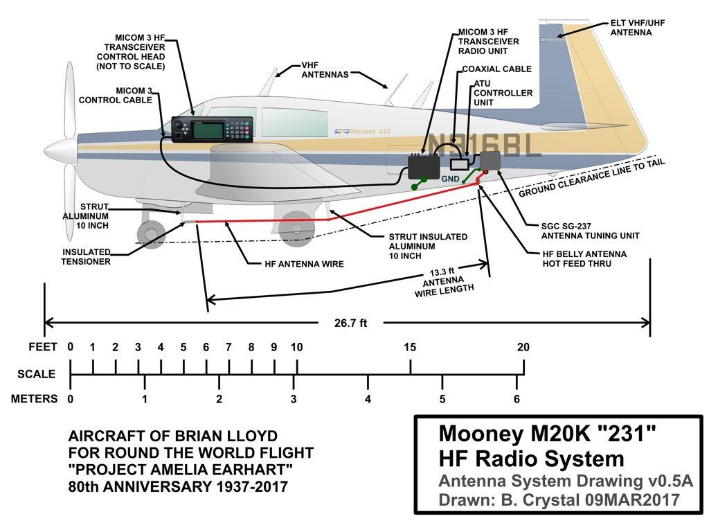 """Dibujo del avión de Brian Lloyd """"Spirit"""" que muestra el diseño de radio HF y sistema de antena"""